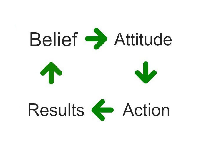 Personal Life Coach Belief Systems